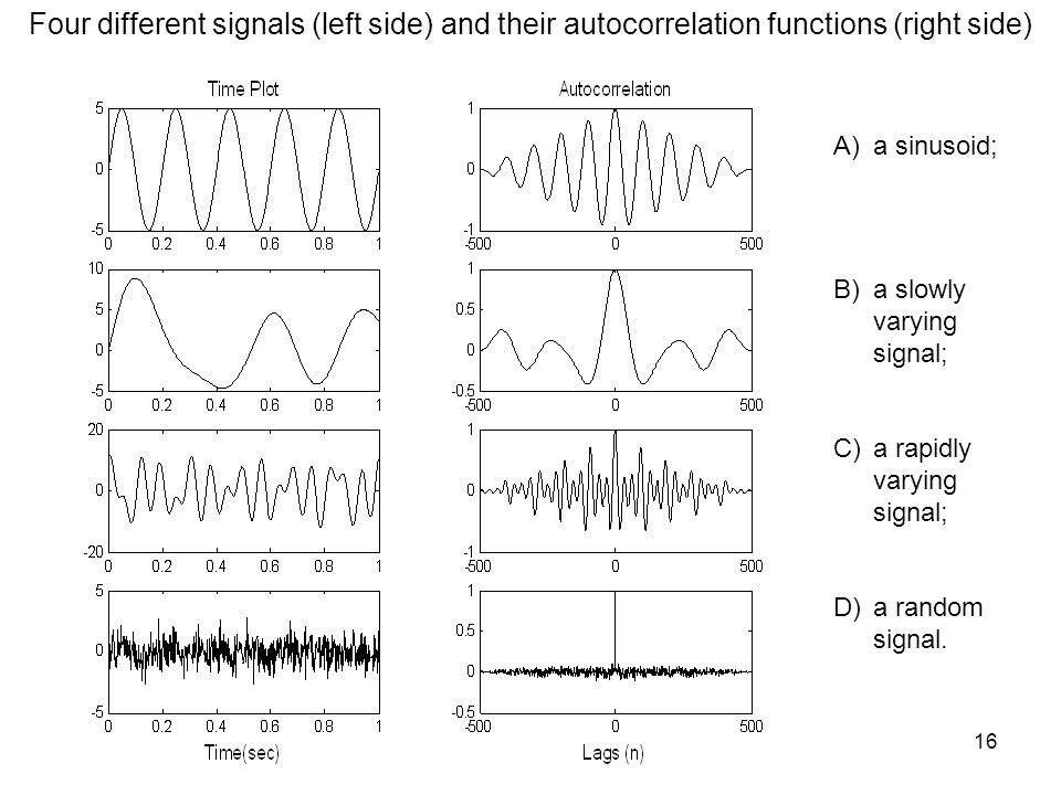 A)a sinusoid; B)a slowly varying signal; C)a rapidly varying signal; D)a random signal. Four different signals (left side) and their autocorrelation f