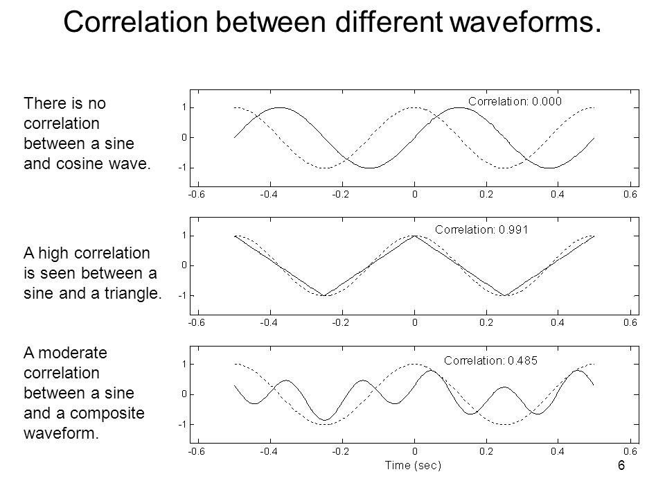 Correlation between different waveforms. There is no correlation between a sine and cosine wave.