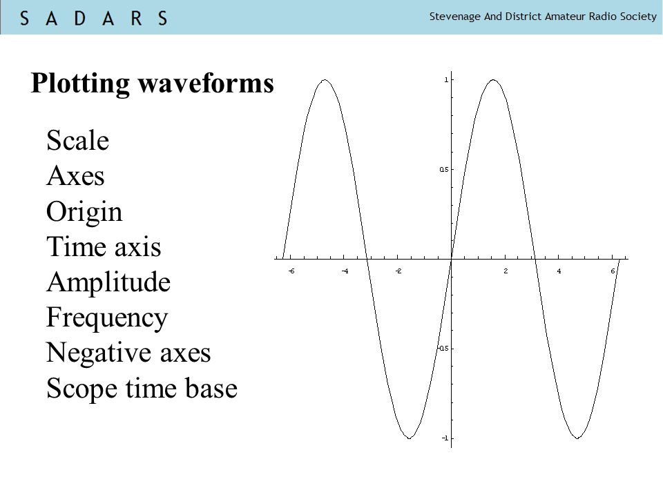 Plotting waveforms Scale Axes Origin Time axis Amplitude Frequency Negative axes Scope time base