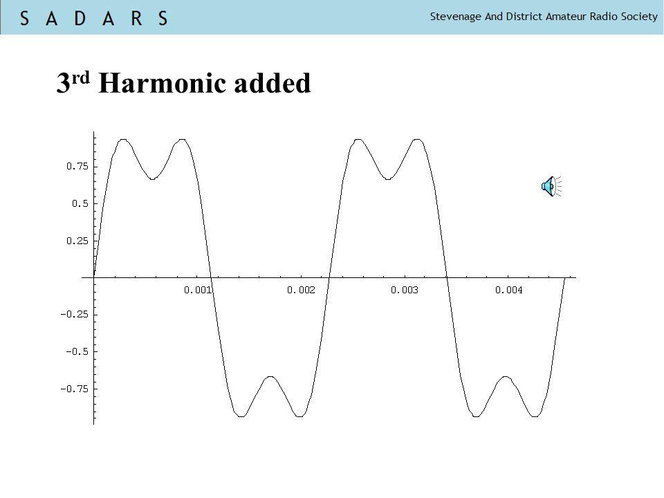 3 rd Harmonic added