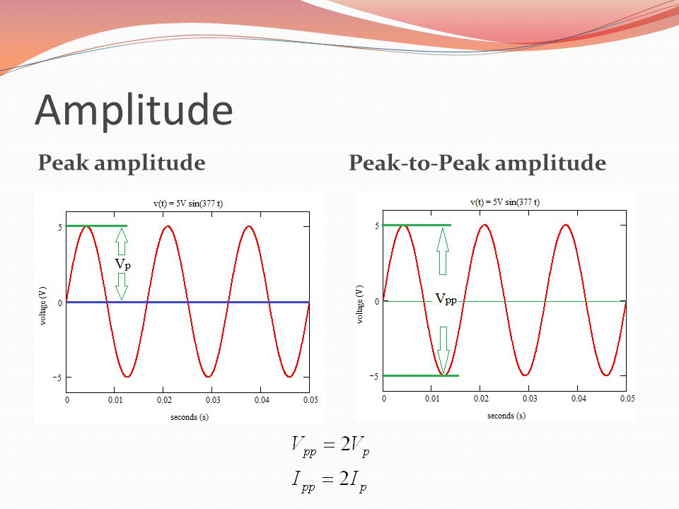 Amplitude Peak amplitude Peak-to-Peak amplitude