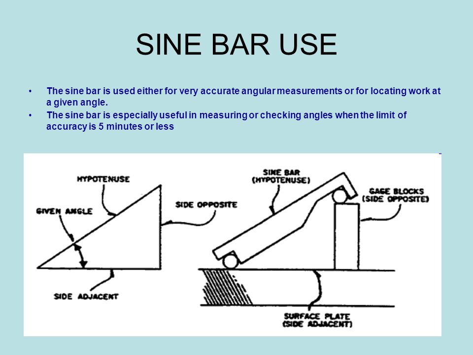 SINE BAR USE The sine bar is used either for very accurate angular measurements or for locating work at a given angle. The sine bar is especially usef