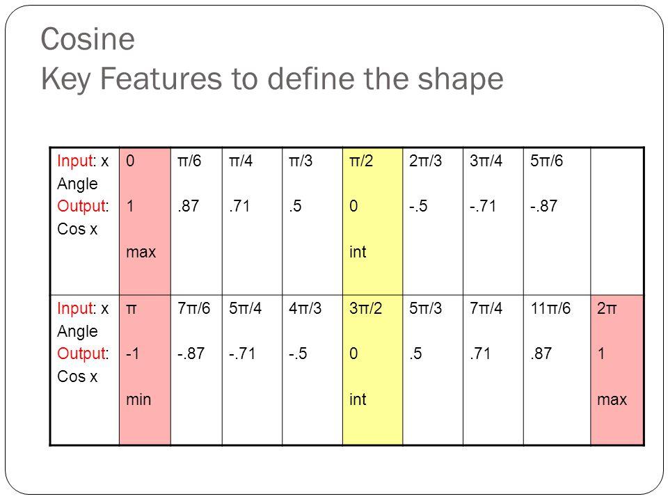Cosine Key Features to define the shape Input: x Angle Output: Cos x 0 1 max π/6.87 π/4.71 π/3.5 π/2 0 int 2π/3 -.5 3π/4 -.71 5π/6 -.87 Input: x Angle Output: Cos x π min 7π/6 -.87 5π/4 -.71 4π/3 -.5 3π/2 0 int 5π/3.5 7π/4.71 11π/6.87 2π 1 max