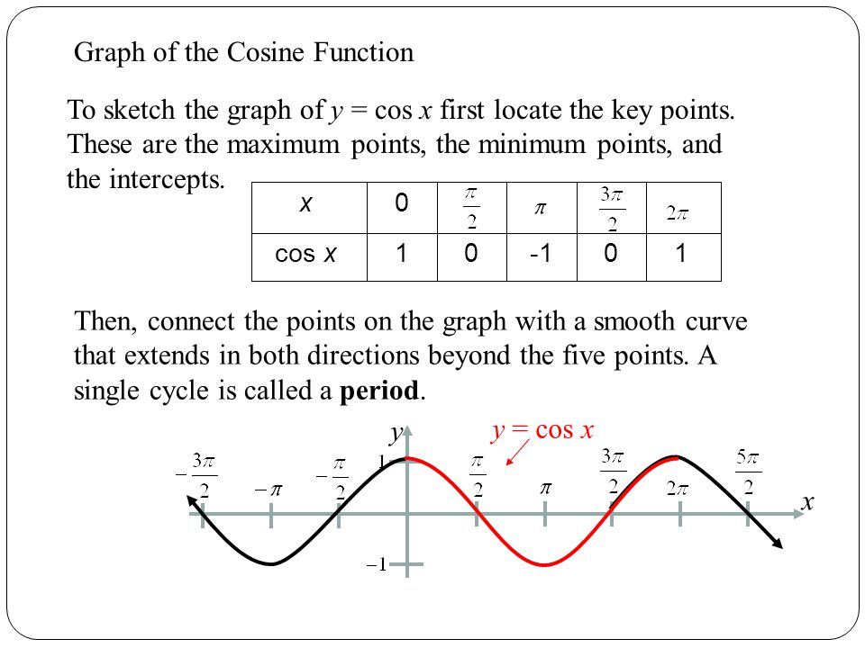 Cosine Function Graph of the Cosine Function To sketch the graph of y = cos x first locate the key points.