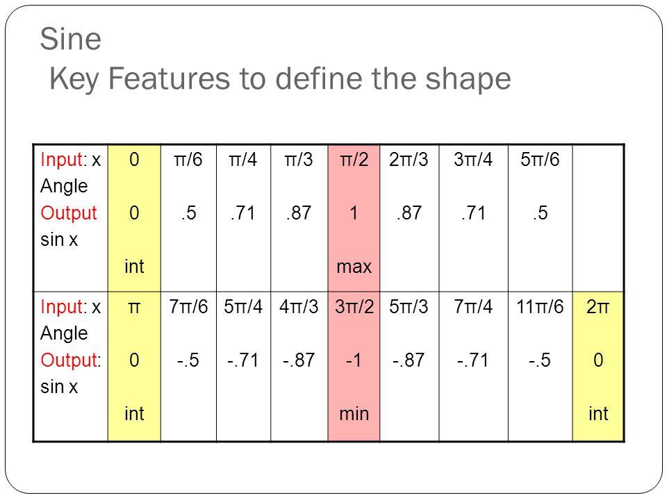 Sine Key Features to define the shape Input: x Angle Output sin x 0 int π/6.5 π/4.71 π/3.87 π/2 1 max 2π/3.87 3π/4.71 5π/6.5 Input: x Angle Output: sin x π 0 int 7π/6 -.5 5π/4 -.71 4π/3 -.87 3π/2 min 5π/3 -.87 7π/4 -.71 11π/6 -.5 2π 0 int