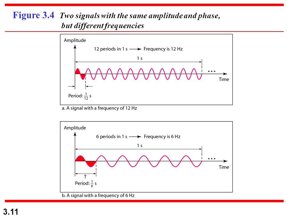 3.11 Figure 3.4 Two signals with the same amplitude and phase, but different frequencies