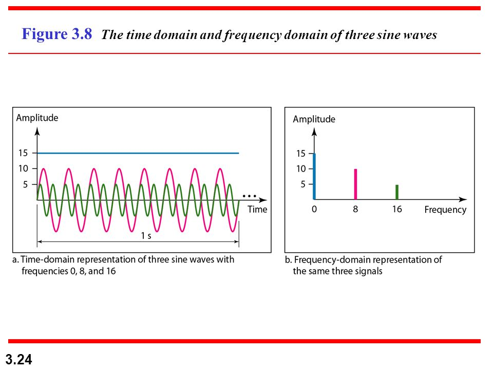 3.24 Figure 3.8 The time domain and frequency domain of three sine waves
