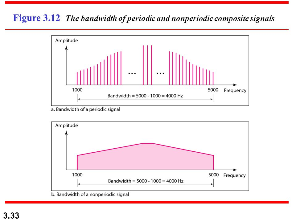 3.33 Figure 3.12 The bandwidth of periodic and nonperiodic composite signals