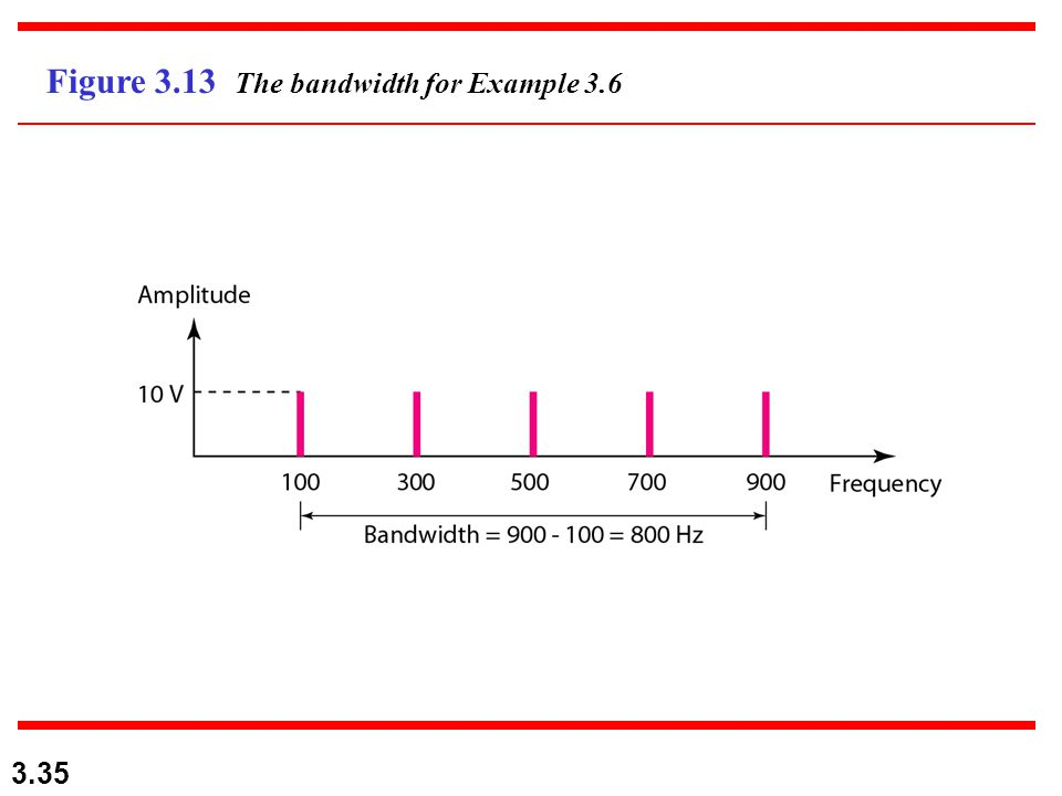 3.35 Figure 3.13 The bandwidth for Example 3.6