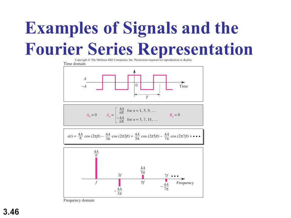 3.46 Examples of Signals and the Fourier Series Representation