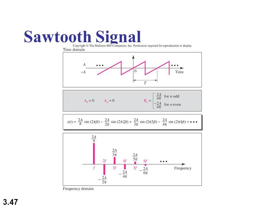 3.47 Sawtooth Signal
