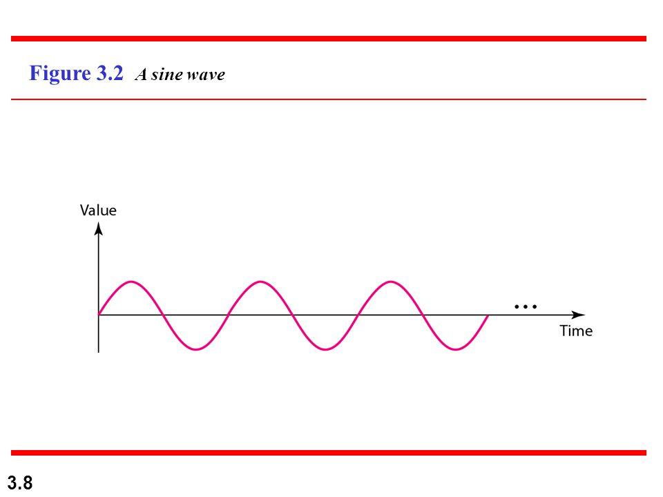 3.8 Figure 3.2 A sine wave