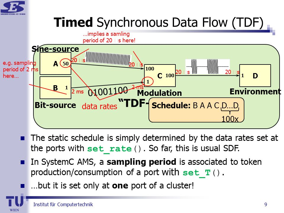 Institut für Computertechnik TDF-Cluster 9 Timed Synchronous Data Flow (TDF) A CD The static schedule is simply determined by the data rates set at the ports with set_rate().