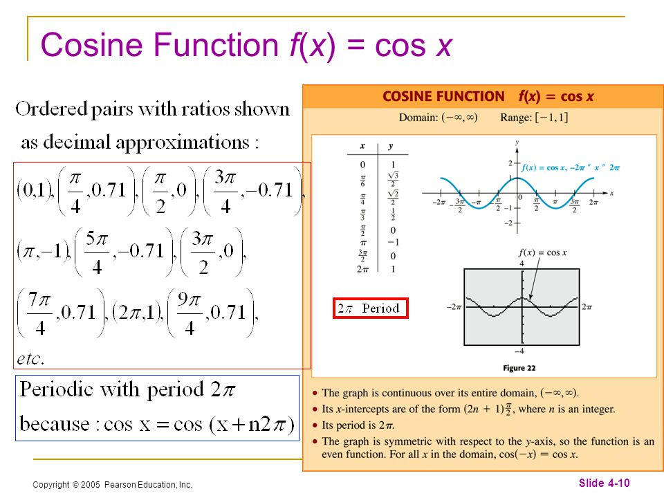 Copyright © 2005 Pearson Education, Inc. Slide 4-10 Cosine Function f(x) = cos x