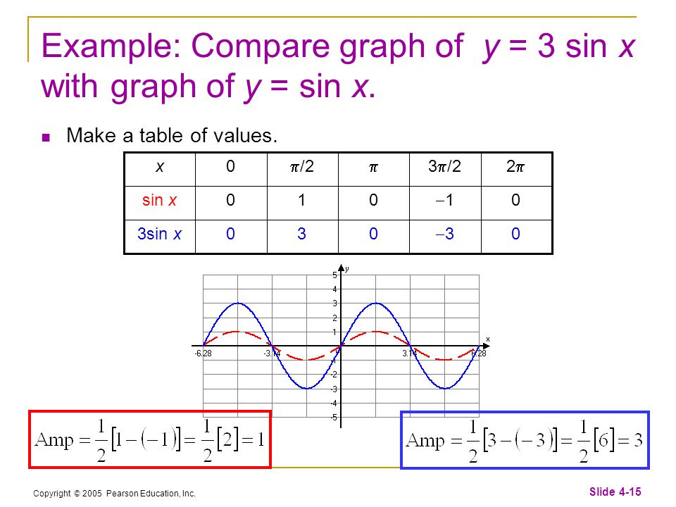 Copyright © 2005 Pearson Education, Inc. Slide 4-15 Example: Compare graph of y = 3 sin x with graph of y = sin x. Make a table of values. 0 33 0303