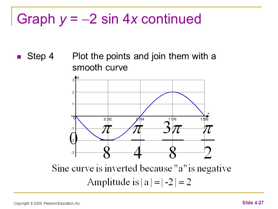 Copyright © 2005 Pearson Education, Inc. Slide 4-27 Graph y =  2 sin 4x continued Step 4Plot the points and join them with a smooth curve