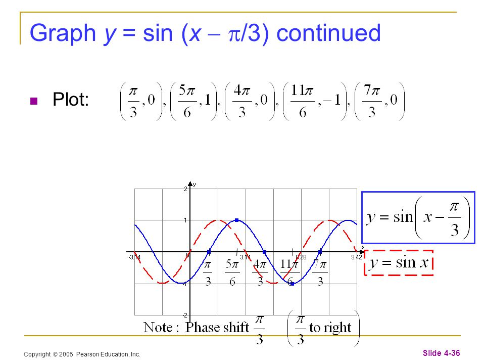 Copyright © 2005 Pearson Education, Inc. Slide 4-36 Graph y = sin (x   /3) continued Plot: