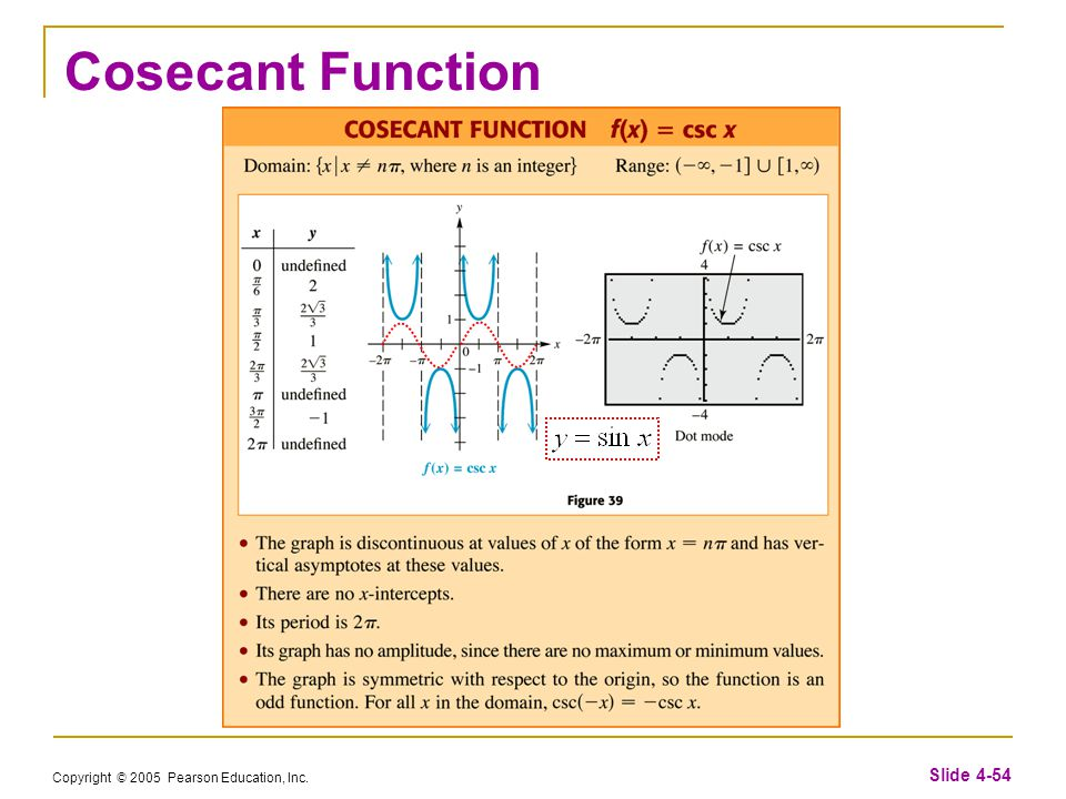 Copyright © 2005 Pearson Education, Inc. Slide 4-54 Cosecant Function