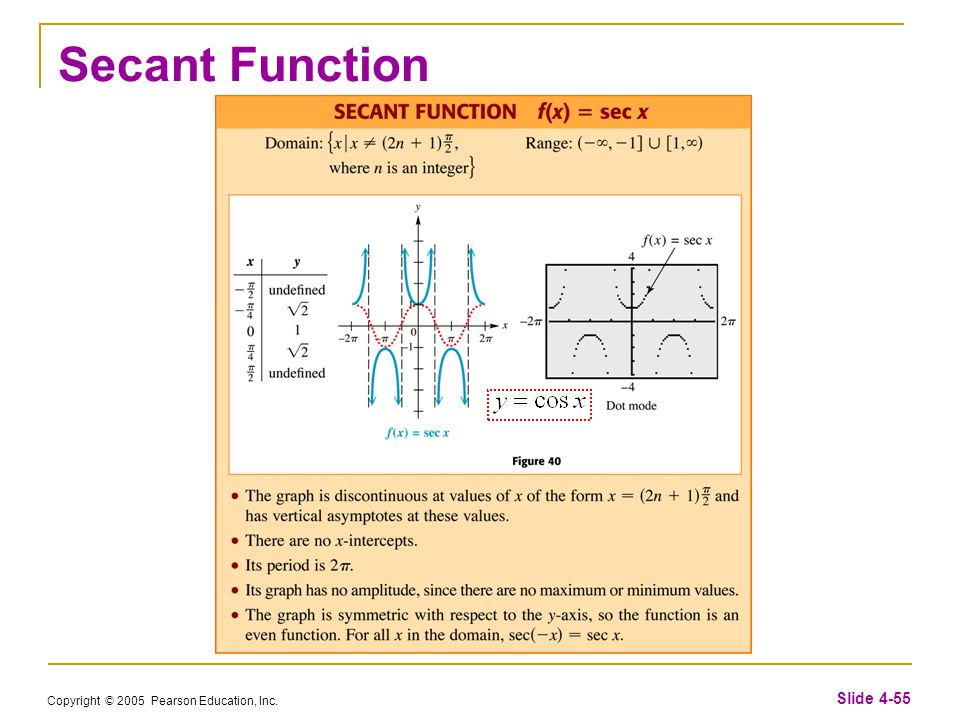 Copyright © 2005 Pearson Education, Inc. Slide 4-55 Secant Function