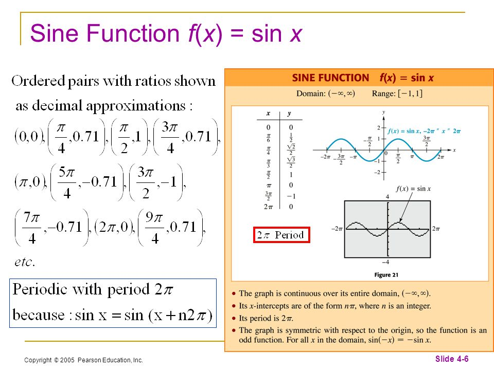 Copyright © 2005 Pearson Education, Inc. Slide 4-6 Sine Function f(x) = sin x