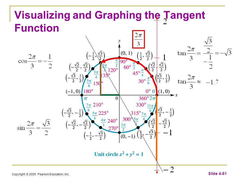 Copyright © 2005 Pearson Education, Inc. Slide 4-61 Visualizing and Graphing the Tangent Function