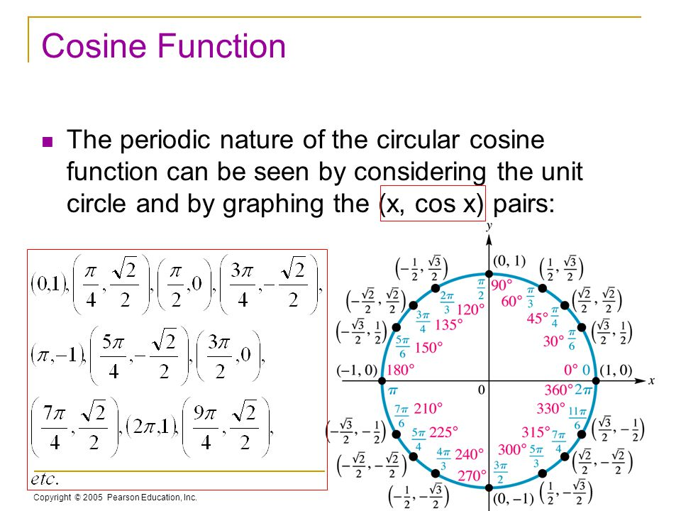 Copyright © 2005 Pearson Education, Inc. Slide 4-9 Cosine Function The periodic nature of the circular cosine function can be seen by considering the