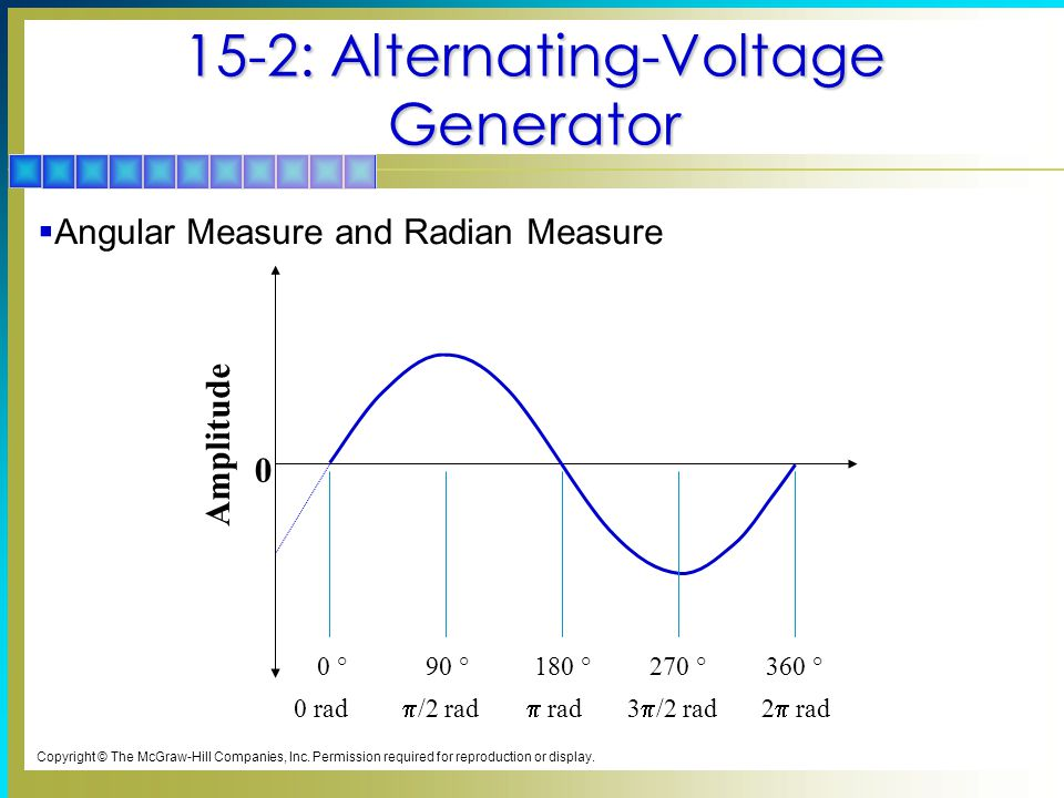 15-2: Alternating-Voltage Generator Amplitude 0 0 °90 °180 °270 °360 ° 2  rad  rad  /2 rad 0 rad 3  /2 rad Copyright © The McGraw-Hill Companies, Inc.