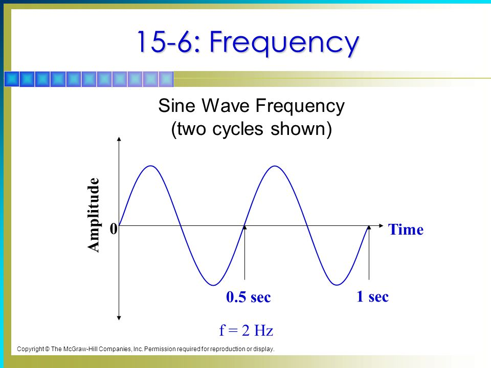 15-6: Frequency Amplitude 0 Time 1 sec f = 2 Hz 0.5 sec Sine Wave Frequency (two cycles shown) Copyright © The McGraw-Hill Companies, Inc. Permission