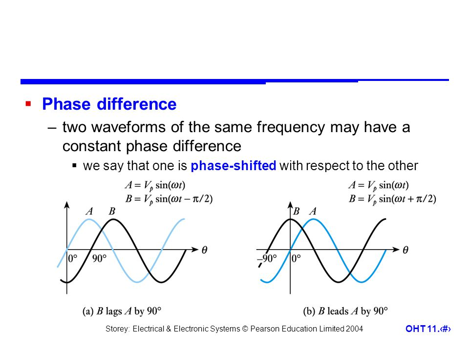 Storey: Electrical & Electronic Systems © Pearson Education Limited 2004 OHT 11.10  Average value of a sine wave –average value over one (or more) cycles is clearly zero –however, it is often useful to know the average magnitude of the waveform independent of its polarity  we can think of this as the average value over half a cycle…  … or as the average value of the rectified signal
