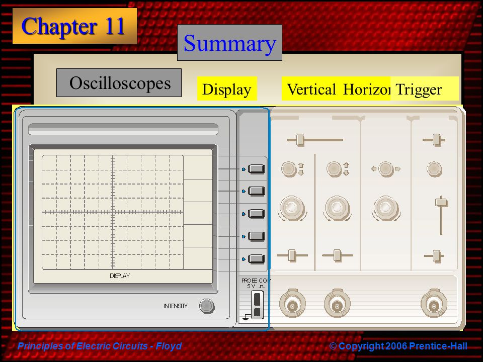 Principles of Electric Circuits - Floyd© Copyright 2006 Prentice-Hall Chapter 11 Summary Oscilloscopes VerticalHorizontalTriggerDisplay