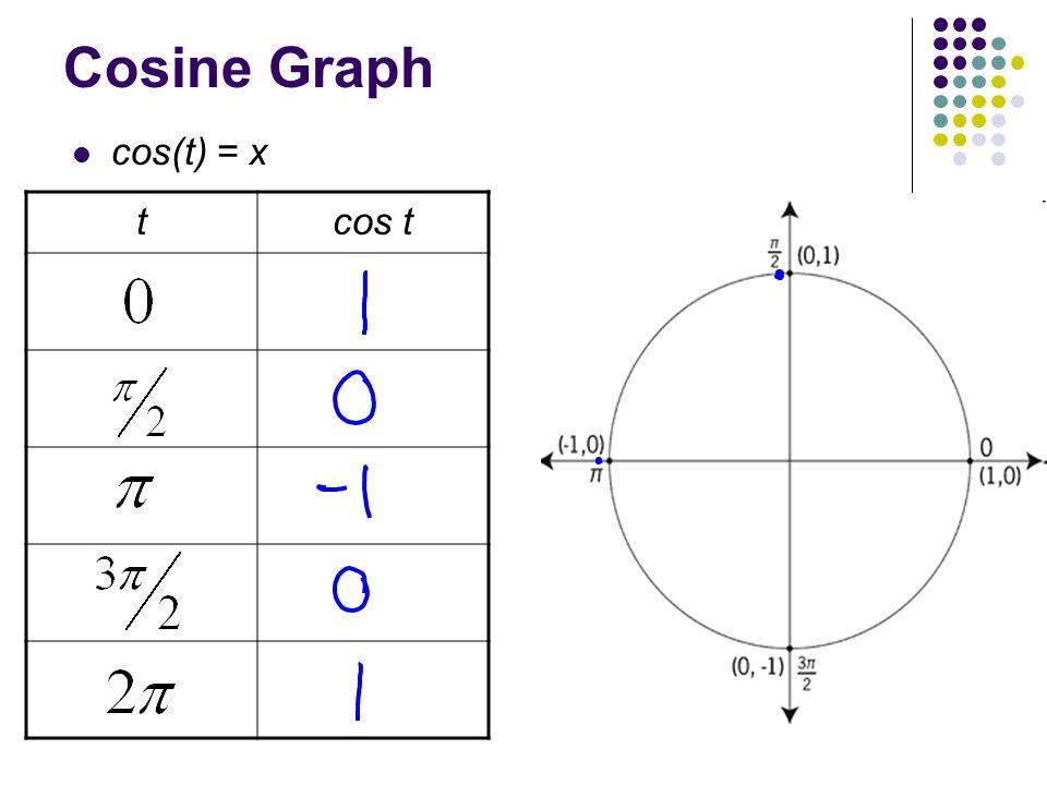 Cosine Graph cos(t) = x tcos t