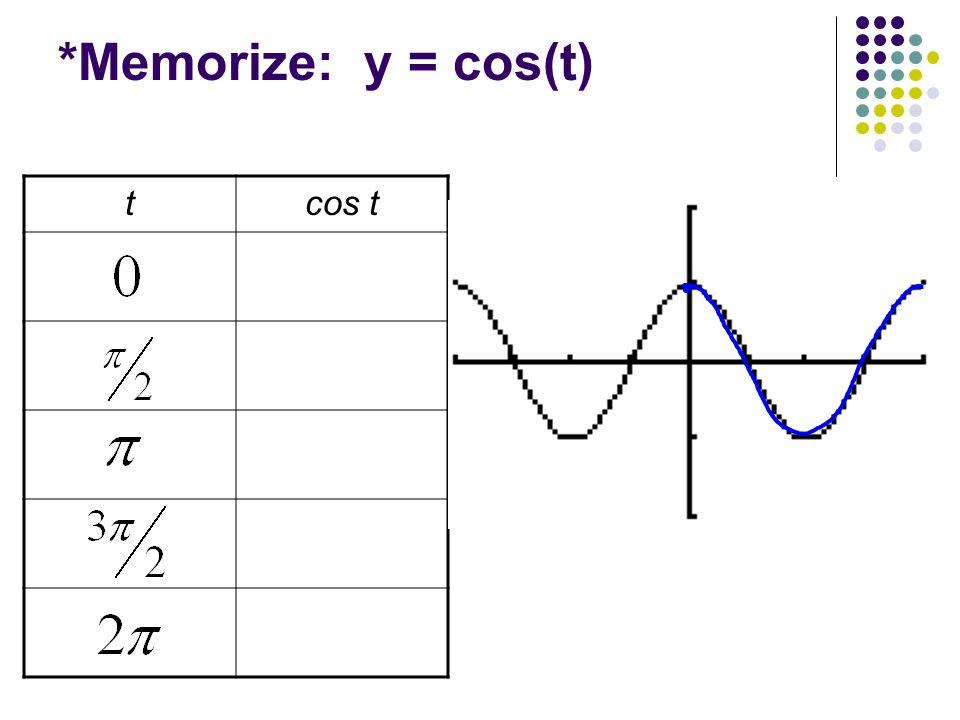 *Memorize: y = cos(t) tcos t