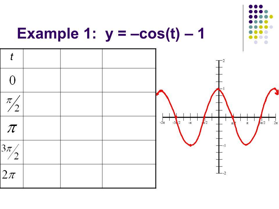 Example 1: y = –cos(t) – 1 t