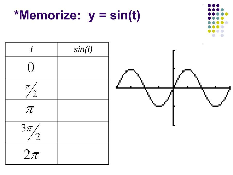*Memorize: y = sin(t) tsin(t)