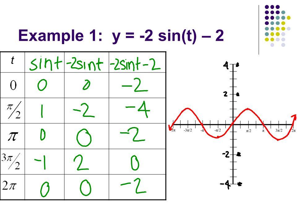 Example 1: y = -2 sin(t) – 2 t