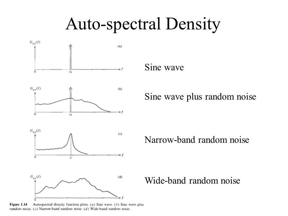 Auto-spectral Density Sine wave Sine wave plus random noise Narrow-band random noise Wide-band random noise