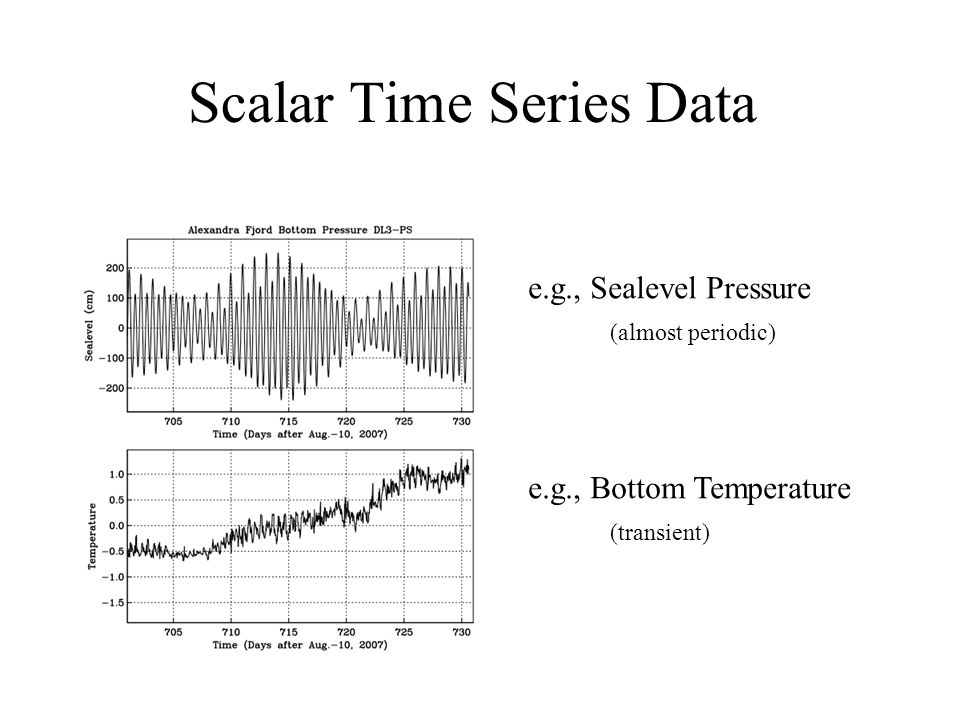 Scalar Time Series Data e.g., Sealevel Pressure e.g., Bottom Temperature (almost periodic) (transient)