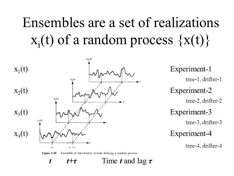 Ensembles are a set of realizations x i (t) of a random process {x(t)} Experiment-4 Experiment-3 Experiment-2 Experiment-1 tt+τTime t and lag τ tree-1, drifter-1 tree-2, drifter-2 tree-3, drifter-3 tree-4, drifter-4 x 1 (t) x 2 (t) x 4 (t) x 3 (t)
