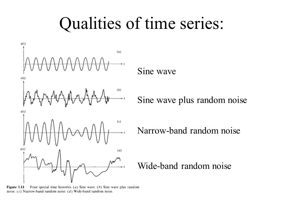 Qualities of time series: Sine wave Sine wave plus random noise Narrow-band random noise Wide-band random noise