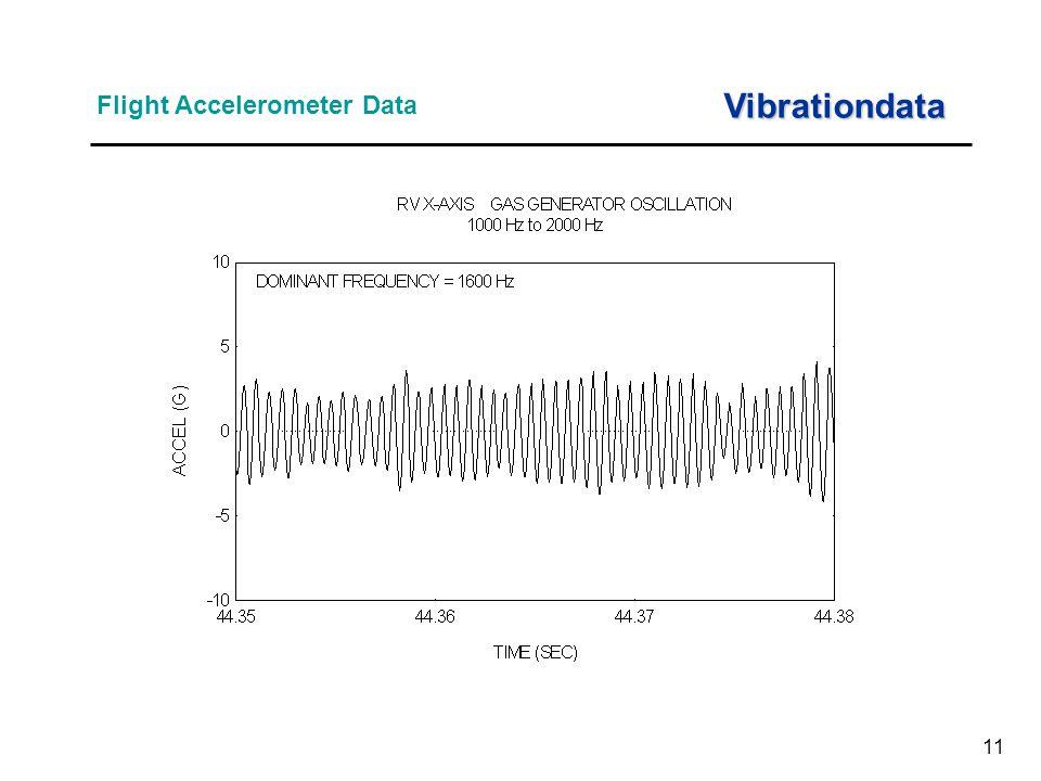 11 Flight Accelerometer Data Vibrationdata