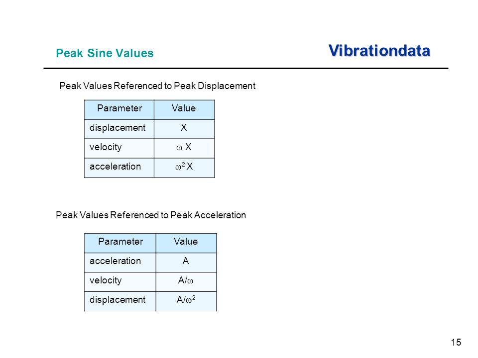 15 Peak Sine Values Vibrationdata Peak Values Referenced to Peak Displacement ParameterValue displacementX velocity  X X acceleration  2 X Peak Values Referenced to Peak Acceleration ParameterValue accelerationA velocity A/  displacement A/  2