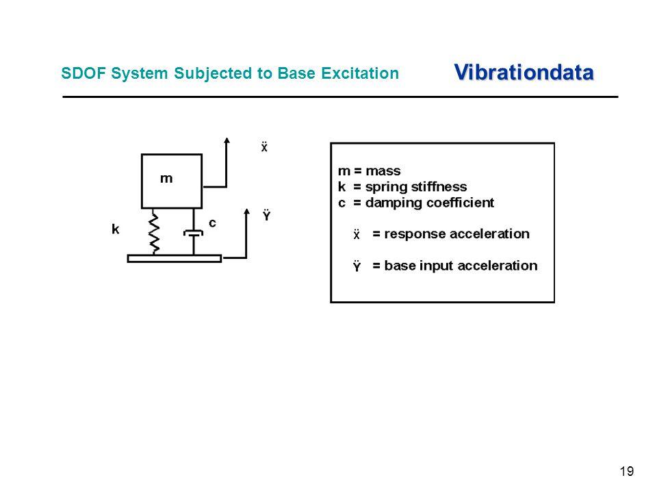 19 SDOF System Subjected to Base Excitation Vibrationdata