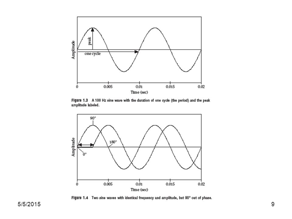 5/5/20158 –Amplitude: peak deviation of pressure from normal atmospheric pressure –Phase: timing of waveform relative to a reference point