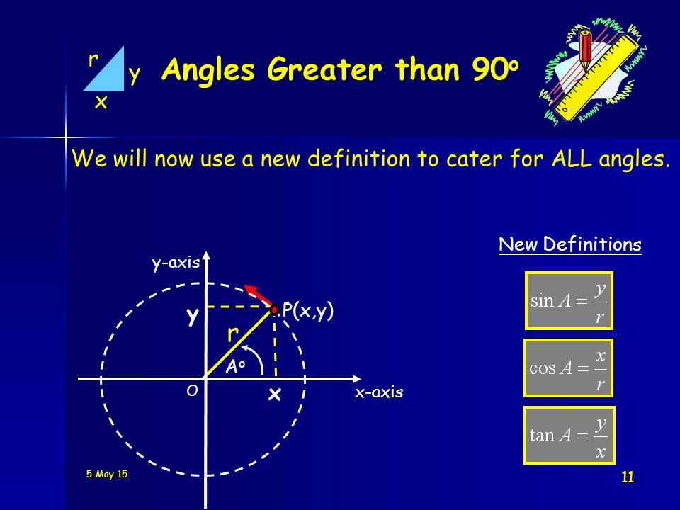 5-May-15 11 x y r Angles Greater than 90 o We will now use a new definition to cater for ALL angles.