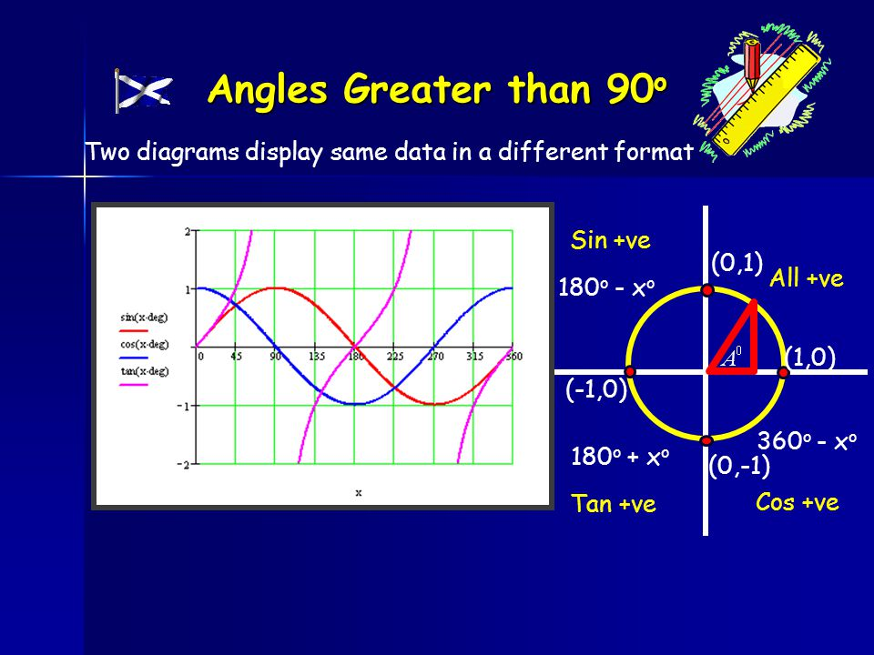 All +ve Sin +ve Tan +ve Cos +ve 180 o - x o 180 o + x o 360 o - x o Angles Greater than 90 o (0,1) (-1,0) (0,-1) (1,0) Two diagrams display same data in a different format