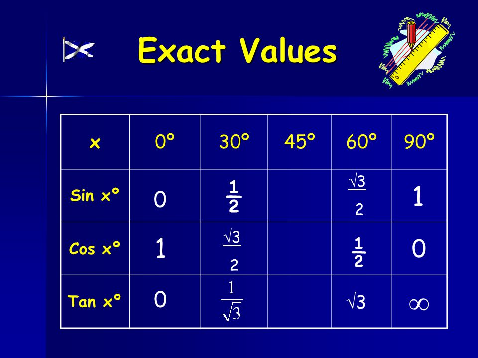 x0º30º45º60º90º Sin xº Cos xº Tan xº  ½ ½ 33  3 2  3 2 0 1 0 1 0 Exact Values
