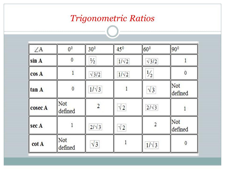 Trigonometric functions, Circular functions or cyclometric functions  Secant : sec q = 1/cos q  Cosecant: csc q = 1/sin q  Cotangent: cot q = 1/ tan q cot q = cos q/sin q tan q = sin q/cos q