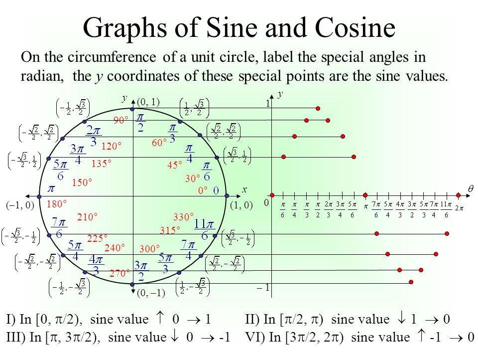 x y (0, 1) 90° (–1, 0) 180° (0, –1) 270° (1, 0) 0° 60° 45° 30° 330° 315° 300° 120° 135° 150° 210° 225° 240°  y 1 – 1 0 Graphs of Sine and Cosine On t