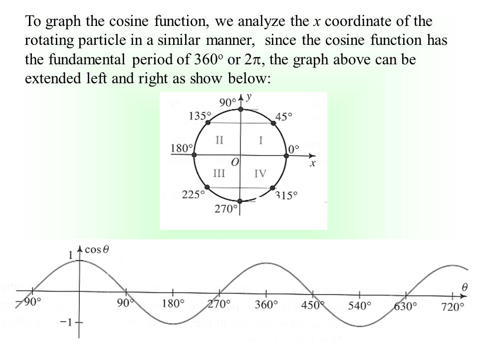 To graph the cosine function, we analyze the x coordinate of the rotating particle in a similar manner, since the cosine function has the fundamental period of 360 o or 2 , the graph above can be extended left and right as show below: