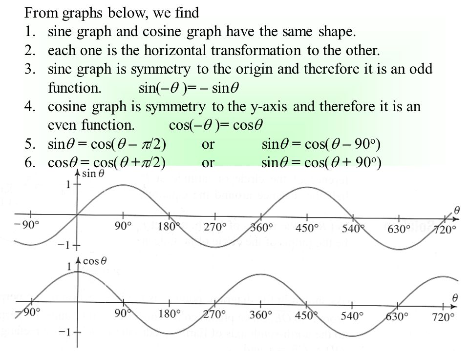 From graphs below, we find 1.sine graph and cosine graph have the same shape. 2.each one is the horizontal transformation to the other. 3.sine graph i
